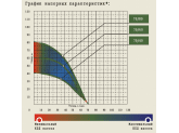 Насос скважинный Джилекс Тополь 3D 70/80